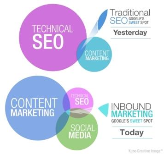 content_marketing_Savannah_GA